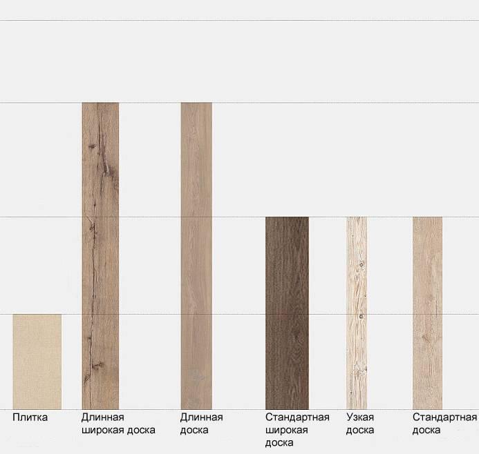 Какой ламинат лучше 8, 10 или 12 мм? | в чем разница