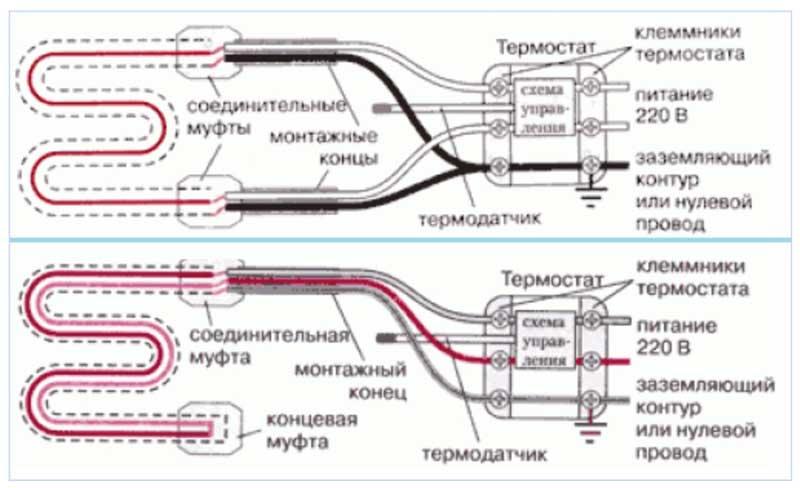 Саморегулирующий греющий кабель: принцип работы, расчет длины
