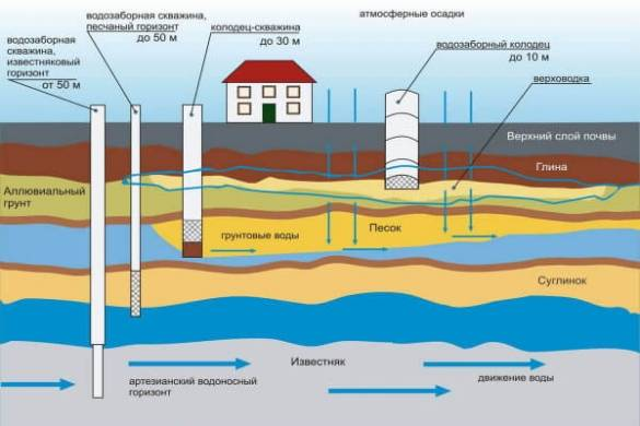 Со скольки метров нужна регистрация скважины на воду?