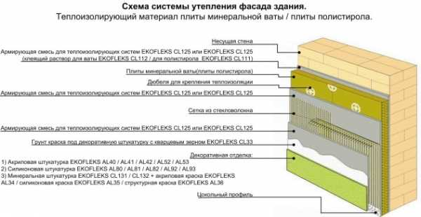 Штукатурка фасада по утеплителю: технология