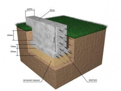 Подушка под фундамент: песок или щебень - как сделать выбор