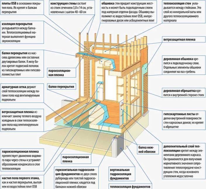 Узлы каркасного дома – чертежи для деревянного дома