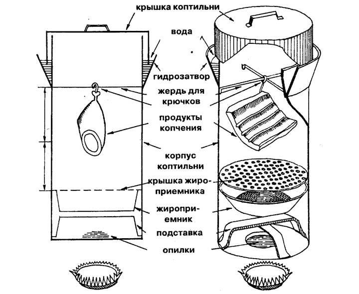 Коптильня горячего копчения своими руками: чертежи с размерами, как сделать самодельное устройство, схема для изготовления