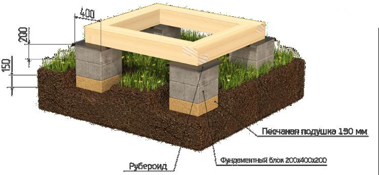 Столбчатый фундамент из блоков (фбс и других): что это, плюсы и минусы опорно-столбчатой конструкции, отзывы на форумах