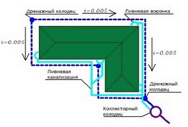 Как сделать отвод воды на участке своими руками