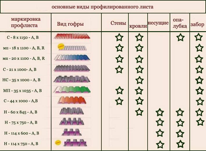 Размеры профлиста: длина, ширина, высота, толщина