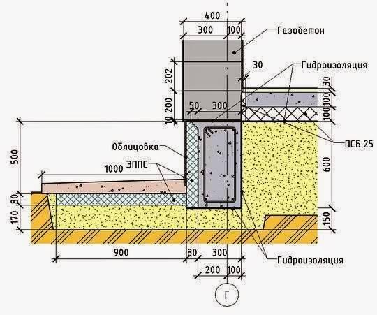 Фундамент под двухэтажный дом — какой глубины и высоты лучше использовать