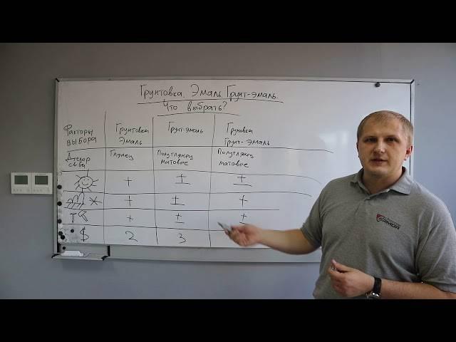 Кремнийорганическая эмаль: технические характеристики ко эмали 983, 174, 814, 198, 818, 8104, 168, 88