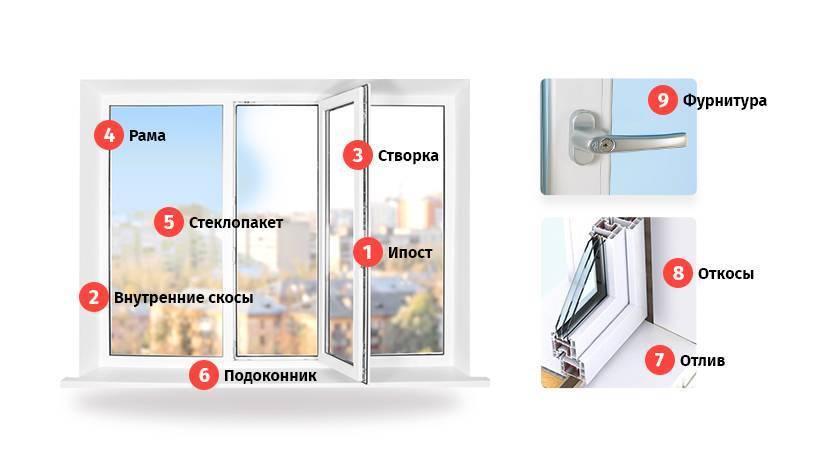Монтаж откосов пластиковых окон своими руками - подробная технология монтажа