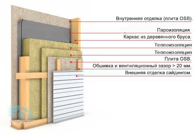 Как утеплить фундамент дома изнутри своими руками — деревянный дом