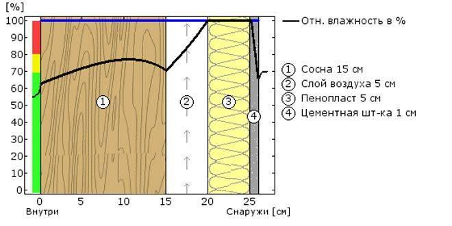 Основные отличия пеноплекса и пенополистирола