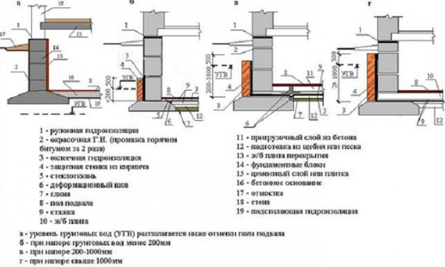 Как делать гидроизоляцию фундамента и нужно ли? правильный выбор вида