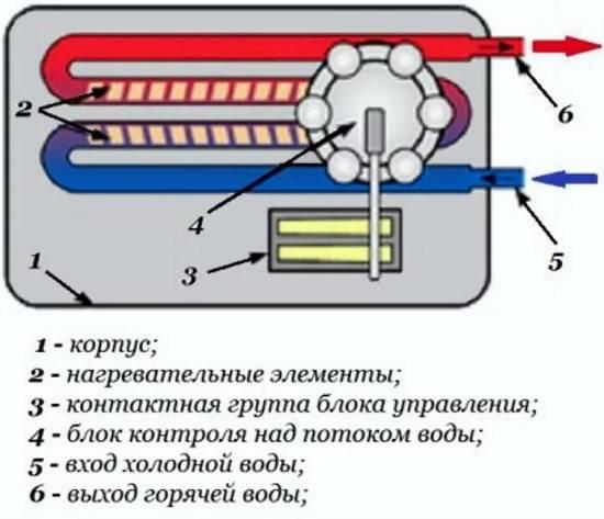 Рейтинг водонагревателей - обзор лучших накопительных устройств и их характеристики