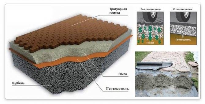 Геотекстиль что это такое и как используется универсальный материал