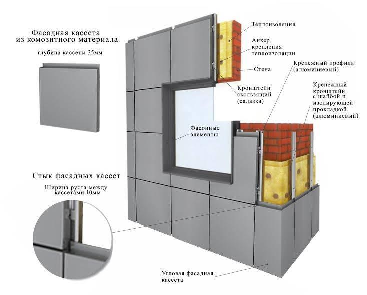Как делать сайдинг для облицовки частного дома | mastera-fasada.ru | все про отделку фасада дома