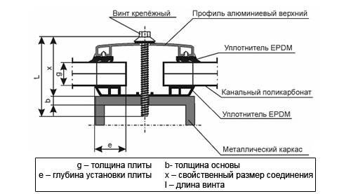 Крепление поликарбоната: правильные методы и способы
