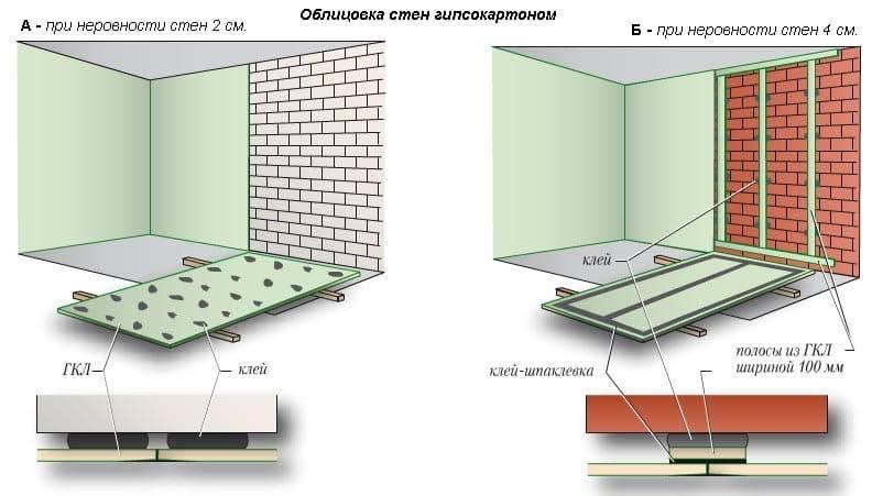 Как приклеить гипсокартон к стене: пошаговая инструкция