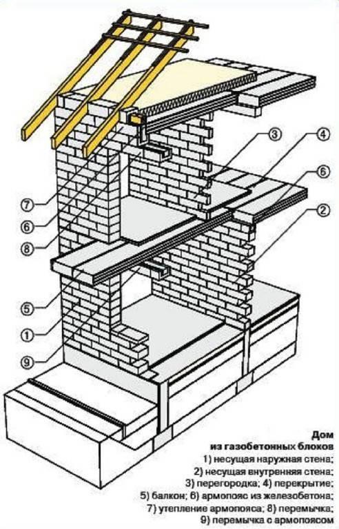 Поэтапное строительство домов из газобетона