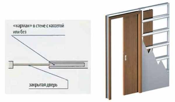 Установка раздвижных межкомнатных дверей; монтаж дверей купе