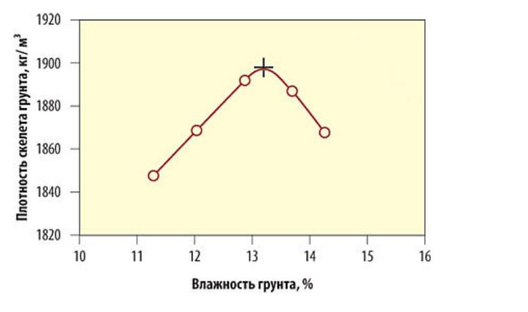 Коэффициент разрыхления грунта (таблица, снип)