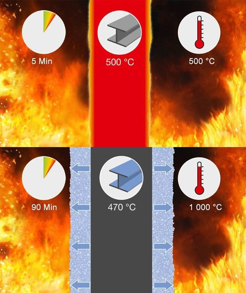Термостойкая эмаль: виды и нюансы выбора