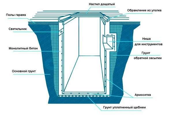 Что такое проникающая гидроизоляция от грунтовых вод, для чего необходима и какую выбрать