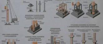 Железобетонные конструкции — всесторонний анализ строительного материала: классификация, компоненты, технология изготовления