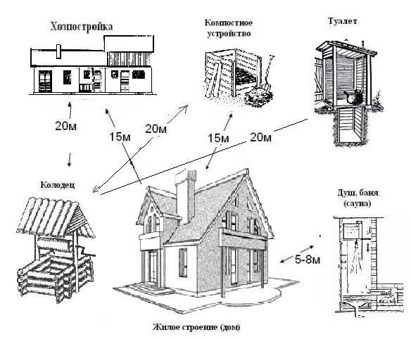 Расстояние от дома до границ участка, нормы расположения построек на земельном участке