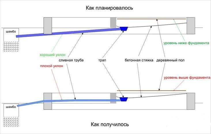 Какой уклон канализационной трубы должен быть - расчет уклона трубы канализации