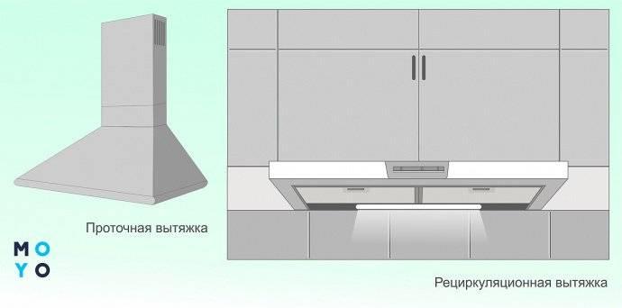 Нужна ли вытяжка на кухне с электроплитой: совет эксперта