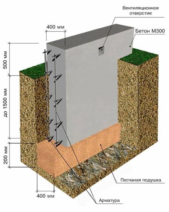 Какая гидроизоляция лучше для фундамента? ⋆ прорабофф.рф