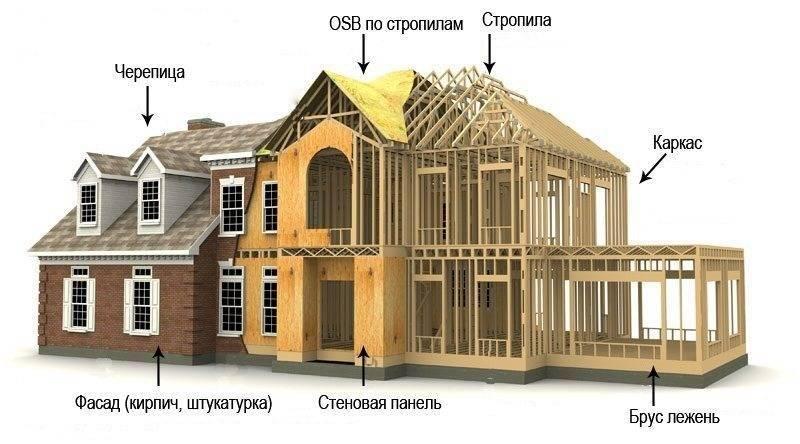 Минусы каркасных домов