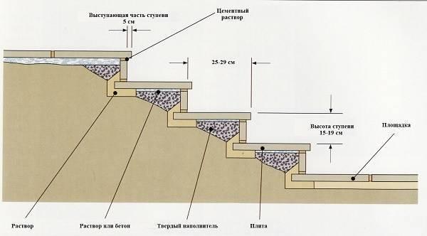 Укладка тротуарной плитки на бетонное основание: технология для брусчатки на бетон, как правильно уложить на клей