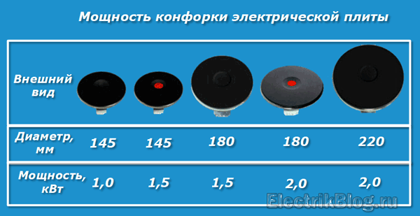 Какие варочные панели лучше: электрические или индукционные?