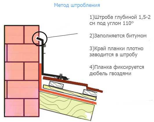 Примыкания кровли к стене парапетам и кирпичной стене: устройство и герметизация
