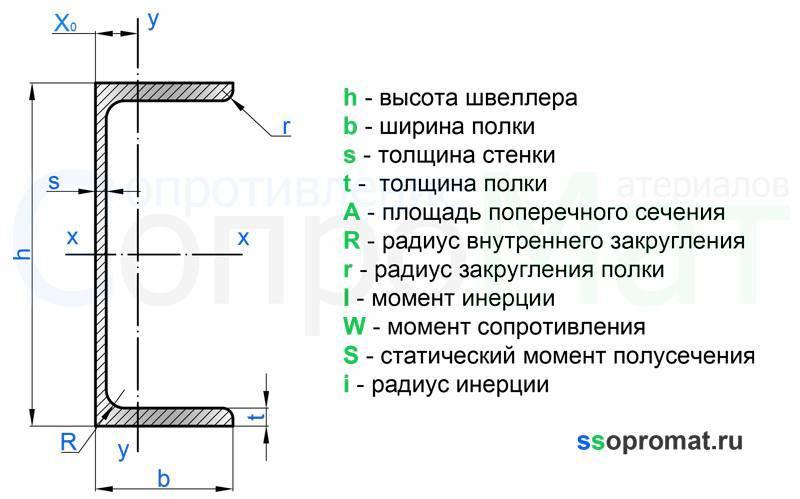 Расшифровка маркировки швеллера: определяем марку и материал