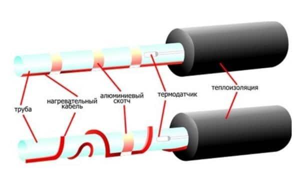 Монтаж греющего кабеля: как подключить своими руками?