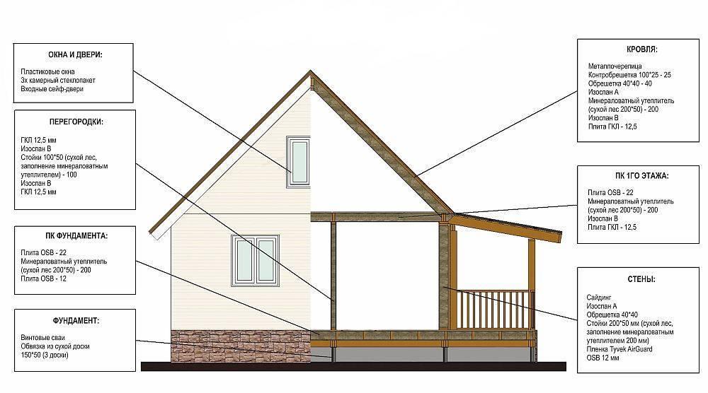 Каркасный дом 6 на 6 своими руками: возводим прочную постройку