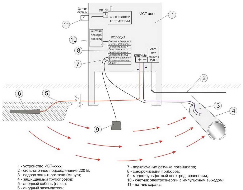 Электрохимическая защита трубопроводов от коррозии