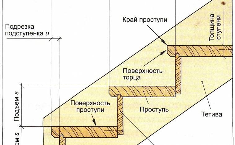Виды винтовых лестниц, их базовые размеры и примерный расчет