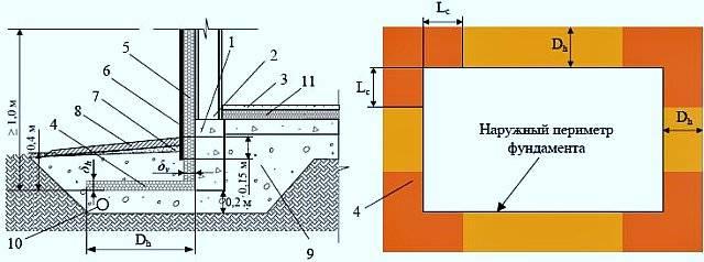 Какой высоты должен быть фундамент для дома?