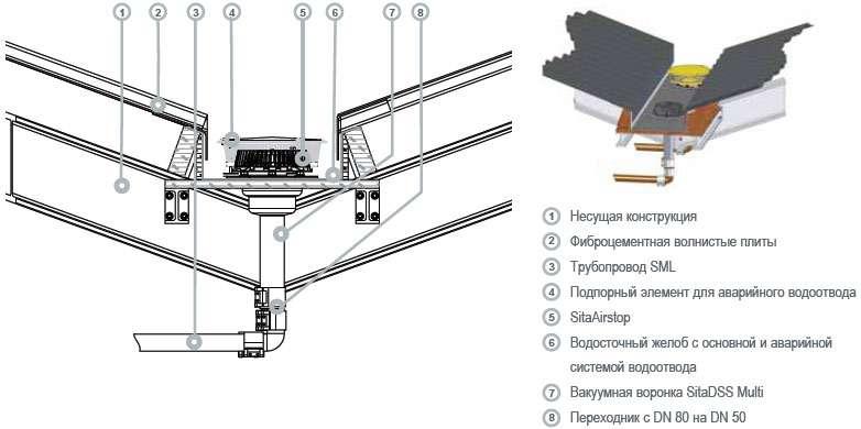 Устройство плоской кровли: конструкция, технология монтажа при строительстве домов и как сделать правильно эксплуатируемую крышу с утеплением своими руками?