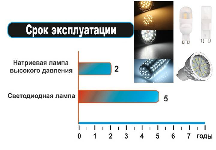 Стоит ли покупать светодиодную люстру: плюсы и минусы | плюсы и минусы