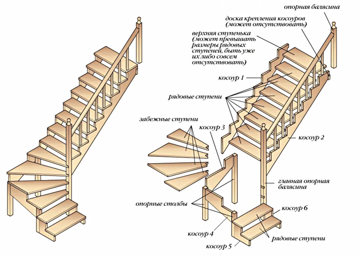 Расчет лестницы на второй этаж с помощью специальной программы калькулятор онлайн