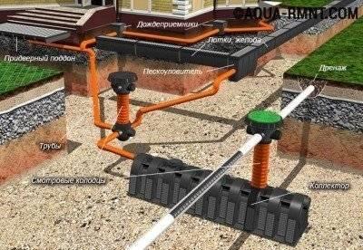 Системы отвода поверхностных вод: как сделать дренаж на участке