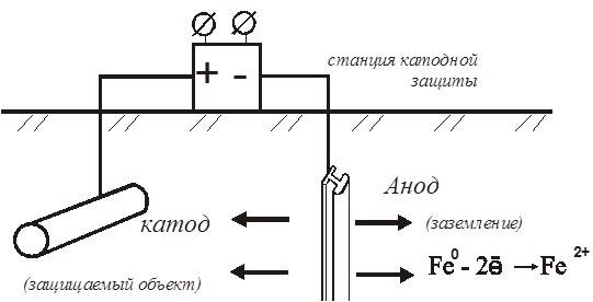 Коррозия, ее виды. защита от коррозий (стр. 1 из 3)