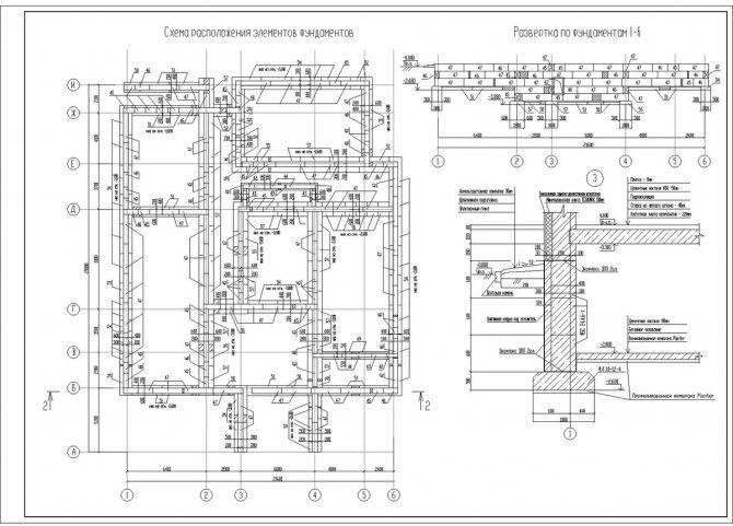 Ленточный фундамент: виды особенности + инструкция по строительству