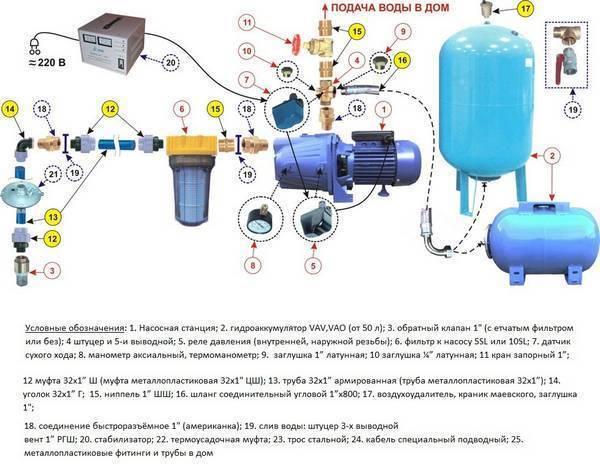 Насосные станции для скважин: виды, как выбрать, инструктаж по монтажу