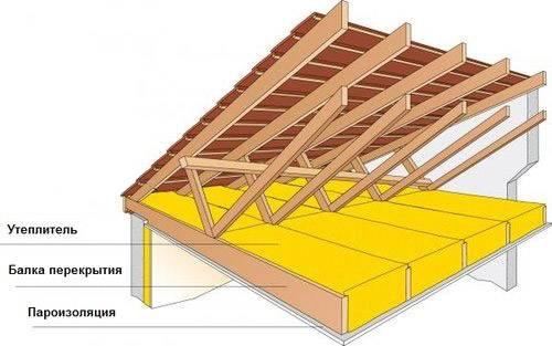 Утепление крыши изнутри: как правильно утеплить кровлю дома своими руками, чем обшить внутри готовую крышу