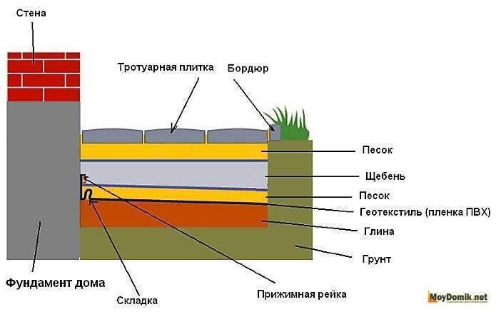 Технология создания отмостки вокруг дома из брусчатки